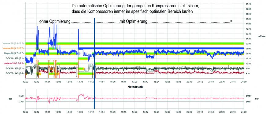 Automatische Optimierung